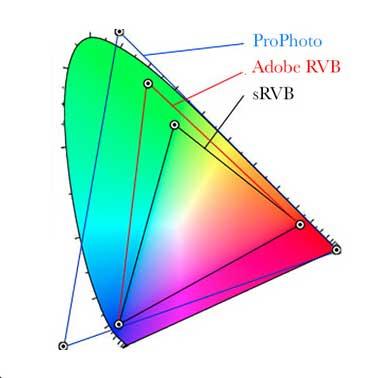 Le guide de la gestion des couleurs d'Arnaud Frich