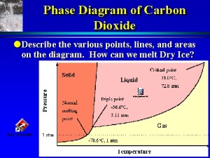 Phase Diagram of Carbon Dioxide