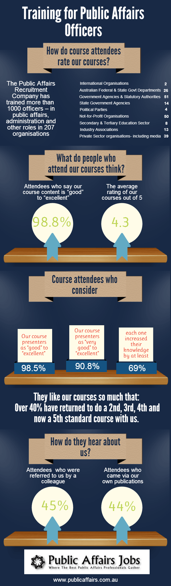 Infographic on how course attendees rate our courses.