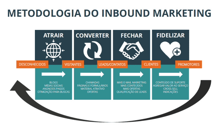metodologia-p10-imob-metodologia-inbound-marketing