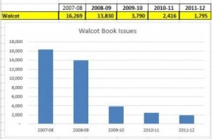 Walcot