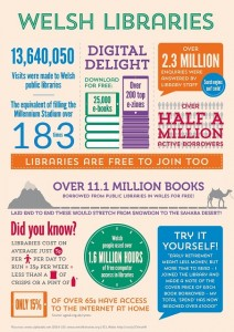 11 million books for 5p per day, plus free internet access? It's a no-brainer, Wales