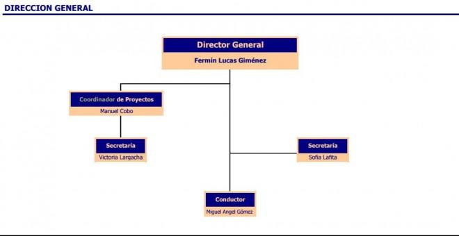 Organigrama de Ifema durante los cuatro años de Manuel Cobo como coordinador de gestión. PÚBLICO