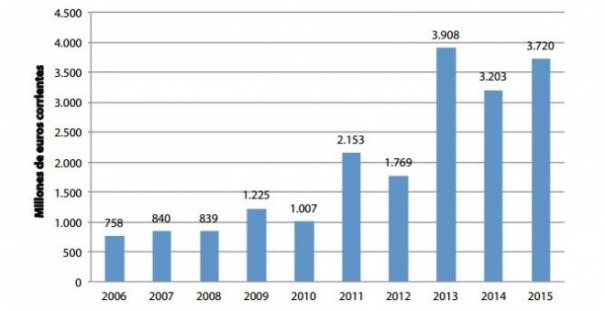 Fuente: Elaboración del Centre Delàs a partir de los datos de la Subdirección General de Comercio Exterior de Material de Defensa y Doble Uso