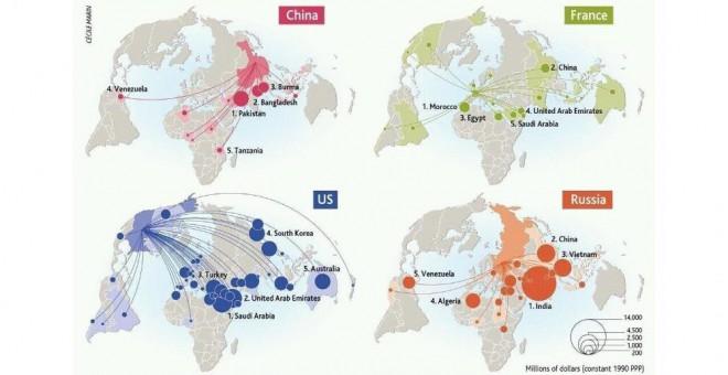 Mapa flujos de exportaciones militares