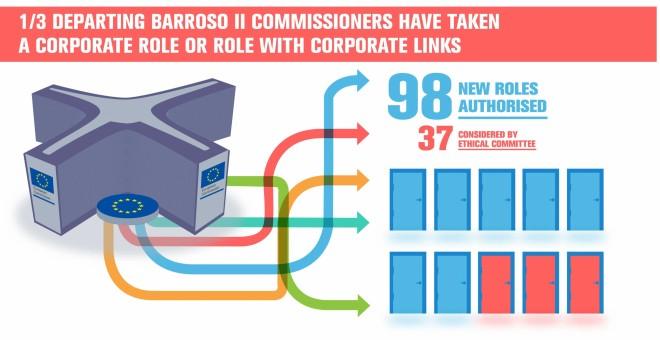 Infografía del informe 'Las puertas giratorias giran de nuevo: los comisarios de Barroso se unen al sector privado'. CEO