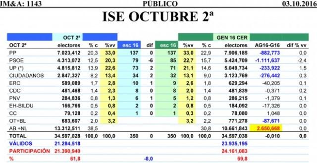 Tabla comparativa de resultados estimados por JM&A para unas terceras elecciones en diciembre.