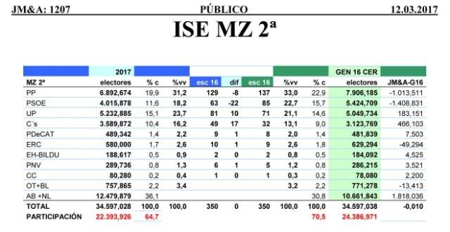Tabla de las estimaciones de Jaime Miquel y Asociados para el Congreso de los Diputados en marzo de 2017.