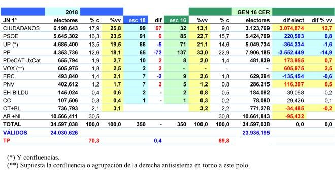 Tabla comparativa entre los resultados de las elecciones generales de 2016 y las estimaciones de JM&A para junio de 2018.