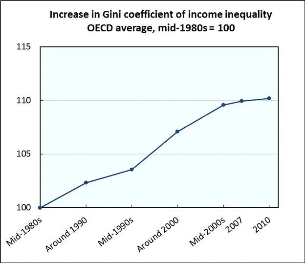 FIGURE III -- Source: OECD Income Distribution Database
