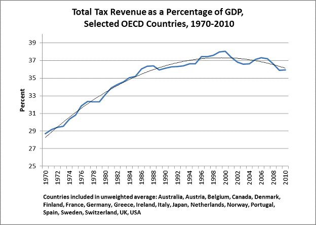 FIGURE V -- Source: OECD Tax Revenue Database