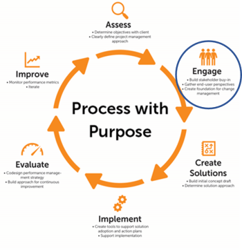 Public Works Partners has perfected a Process with Purpose.