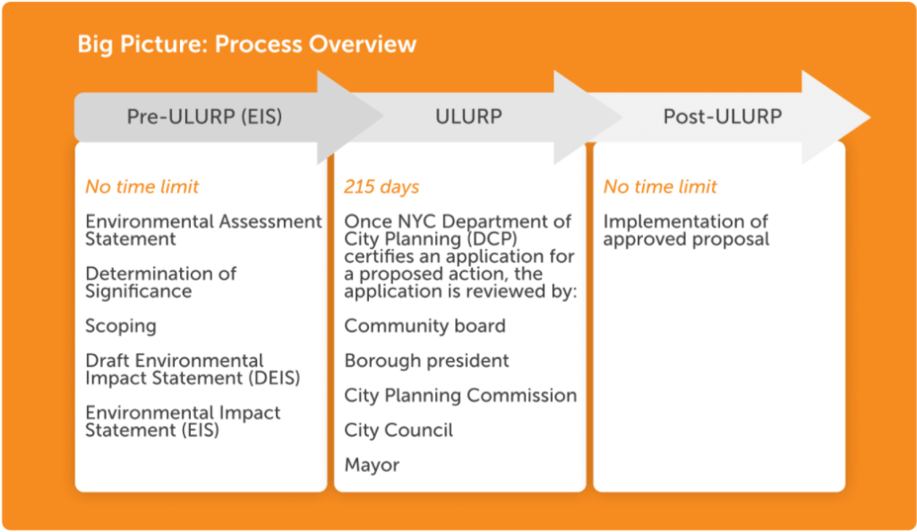 ULURP Overview