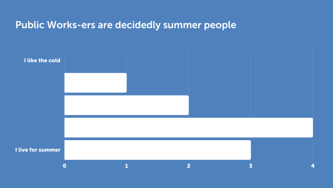 Bar chart showing opinions about the summer season