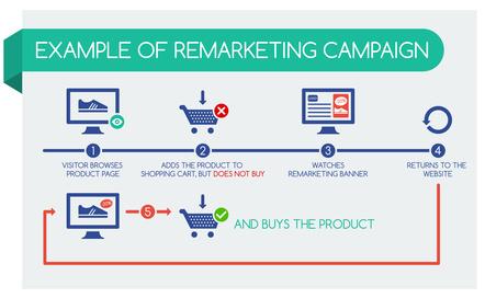 Example of remarketing campaign, infographic