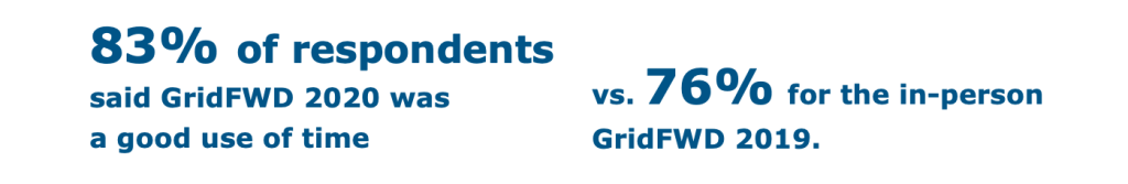 83% of respondents said GridFWD 2020 was a good use of time, vs. 76% in the in-person GridFWD 2019