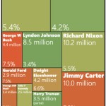 Presidents ranked by job creation [infographic] [via Political Math]