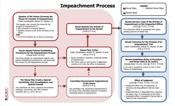 6HKT_Impeachment_Process.pdf