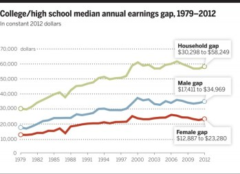 Fig. 1 College/high school median annual earnings gap, 1979–2012. Figure is constructed using Census Bureau P-60 (1979–1991) and P-25 (1992–2012) tabulations of median earnings of full-time, full-year workers by educational level and converted to constant 2012 dollars (to account for inflation) using the CPI-U-RS price series. Prior to 1992, college-educated workers are defined as those with 16 or more years of completed schooling, and high school–educated workers are those with exactly 12 years of completed schooling. After 1991, college-educated workers are those who report completing at least 4 years of college, and high school–educated workers are those who report having completed a high school diploma or GED credential.