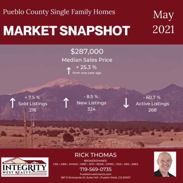 Market Snapshot - 2021-05