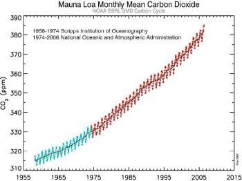 De alsmaar toenemende CO 2 gemeten op Mauna Loa, Hawaï