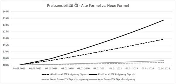 Grafik, die die Preisentwicklung bei unterschiedlich angenommener Ölpreisentwicklung nach alter (schwarz) und neuer (grau) Preisgleitklausel zeigt