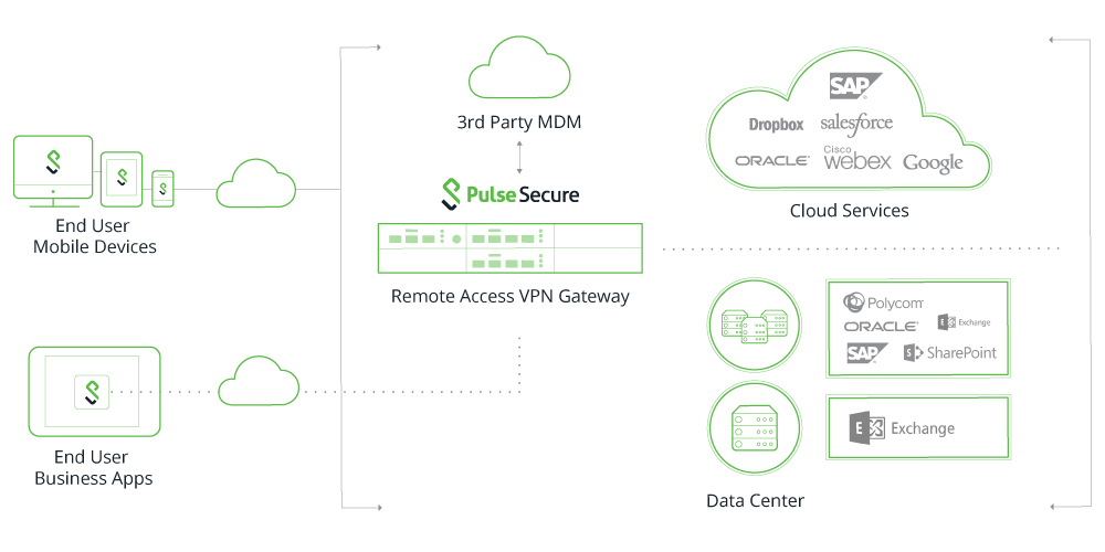 Device Security Policy