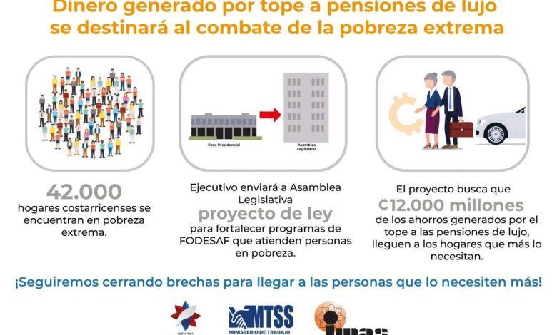 Photo of ¢12 mil millones de pensiones de lujo se destinarán a combatir la pobreza