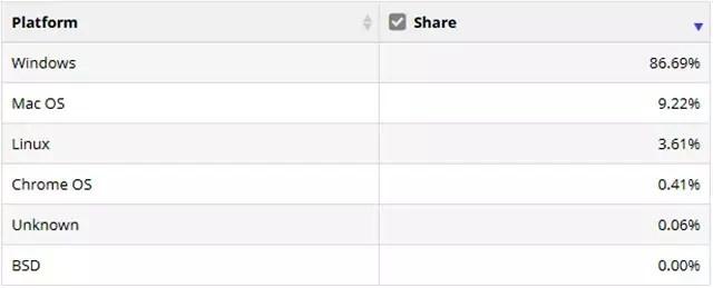 Il market share dei sistemi operativi desktop e laptop a fine giugno 2020