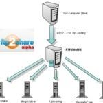 FTP2Share, aloja un archivo en varios sitios de alojamiento simultáneamente