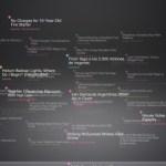 Voyage, lector de feeds en 3D