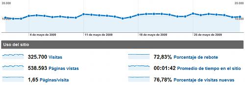stats-mayo09