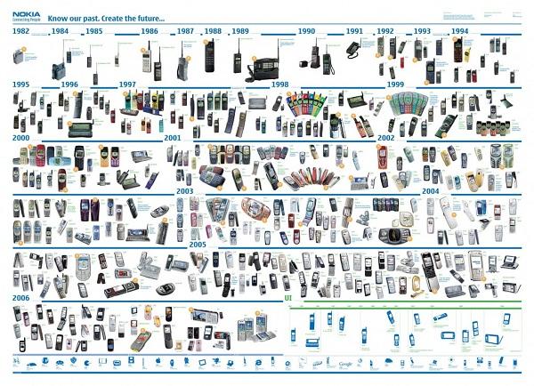 evolucion-celulares