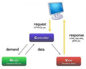 MVC - Modelo, Vista, Controlador