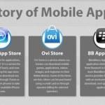 La historia de las tiendas de aplicaciones móviles [Infografía]