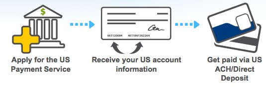 US Payment Service | Payoneer