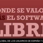 ¿En qué países se valora más el software libre?