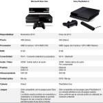 Tabla comparativa entre la PlayStation 4 y la Xbox One