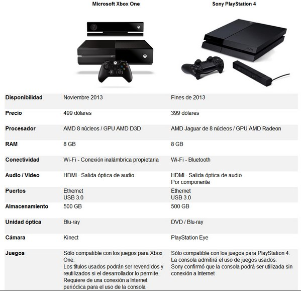 comparativa Xbox One vs PlayStation 4