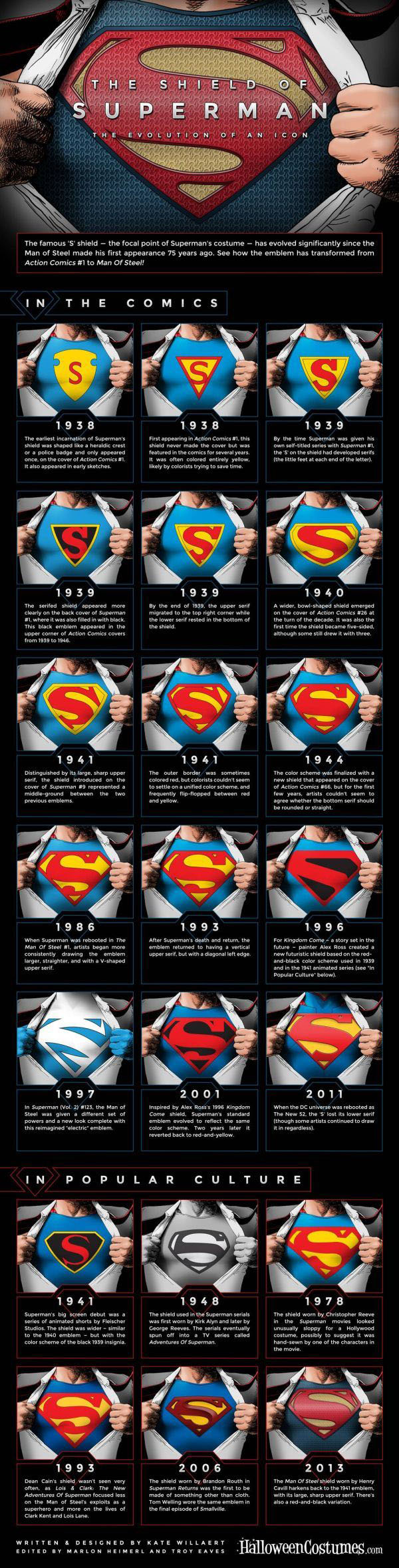 evolucion del escudo de superman