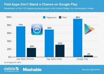 aplicaciones mas utilizadas de android son gratis