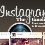 Instagram alcanzó los 150 millones de usuarios activos