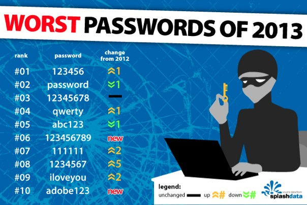 WorstPasswords-2013
