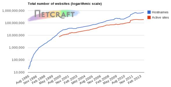 total de sitios web registrados
