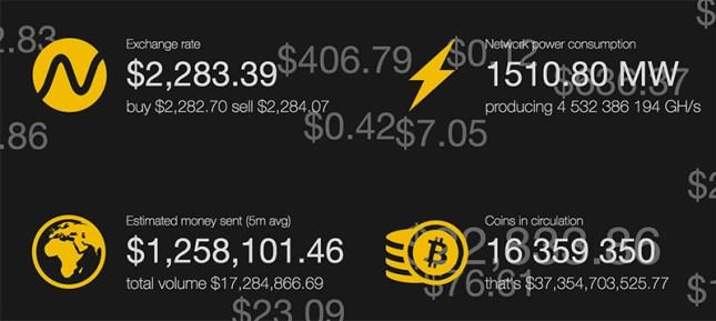 Cotización del Bitcoin en tiempo real