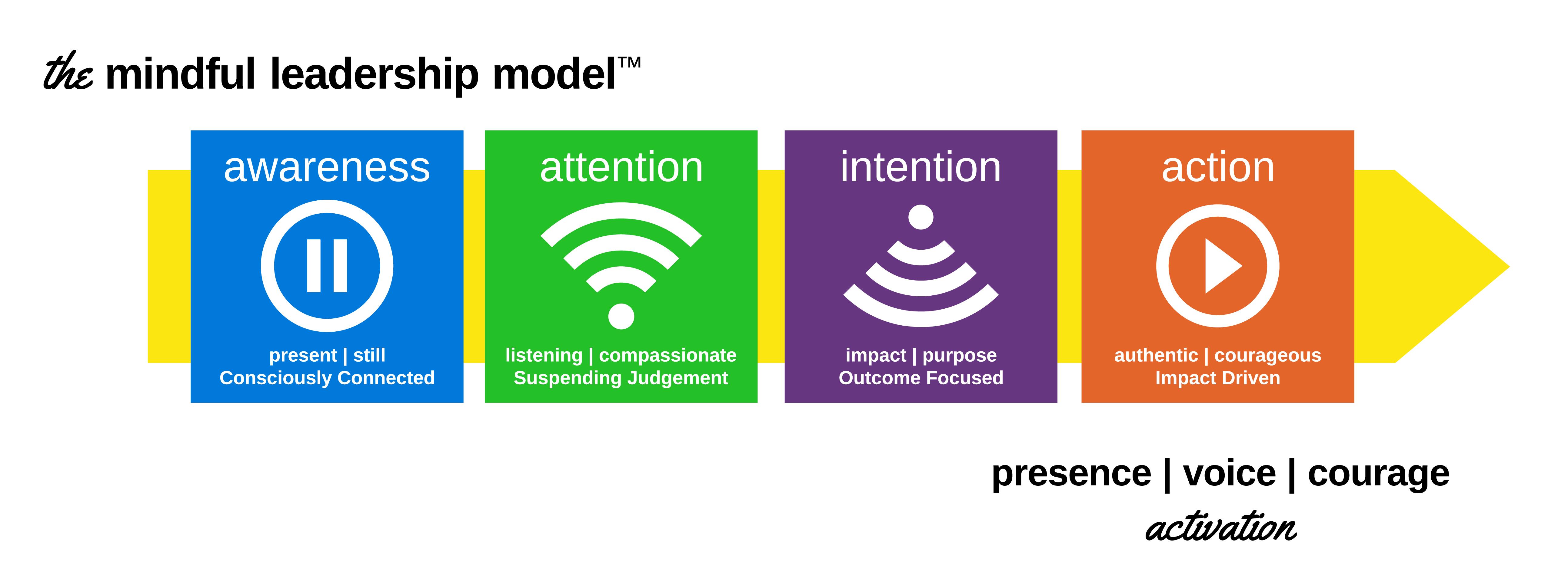 Workshops Mindful Leadership