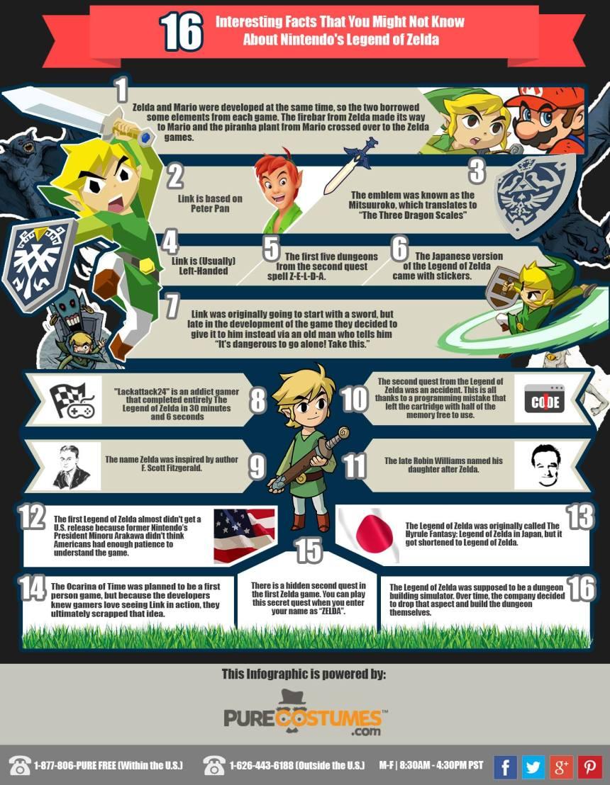 Info-Zelda-Facts