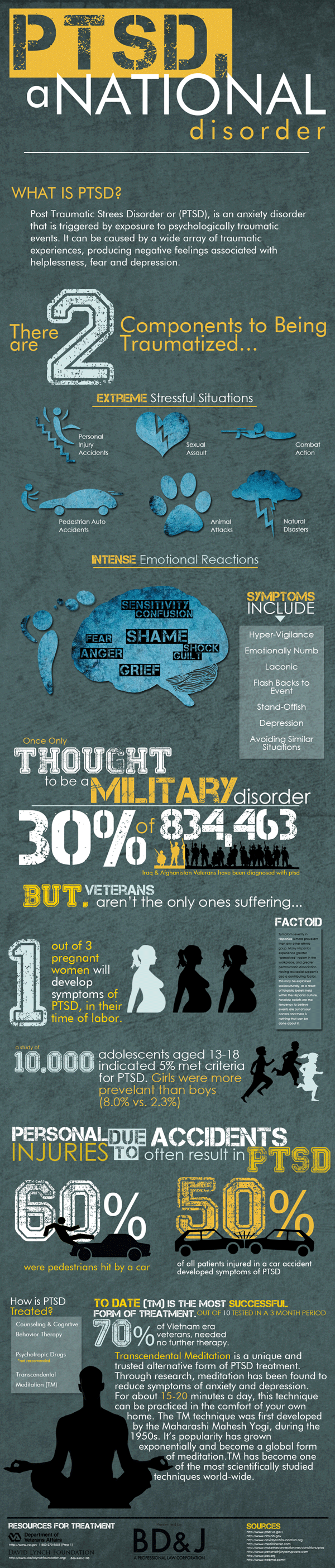 PTSD, A National Disorder