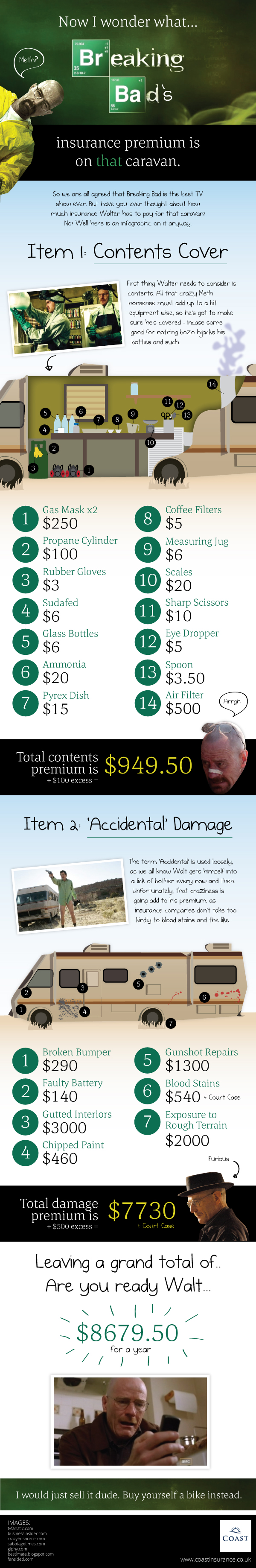 How much would Breaking Bad's Caravan cost to insure?
