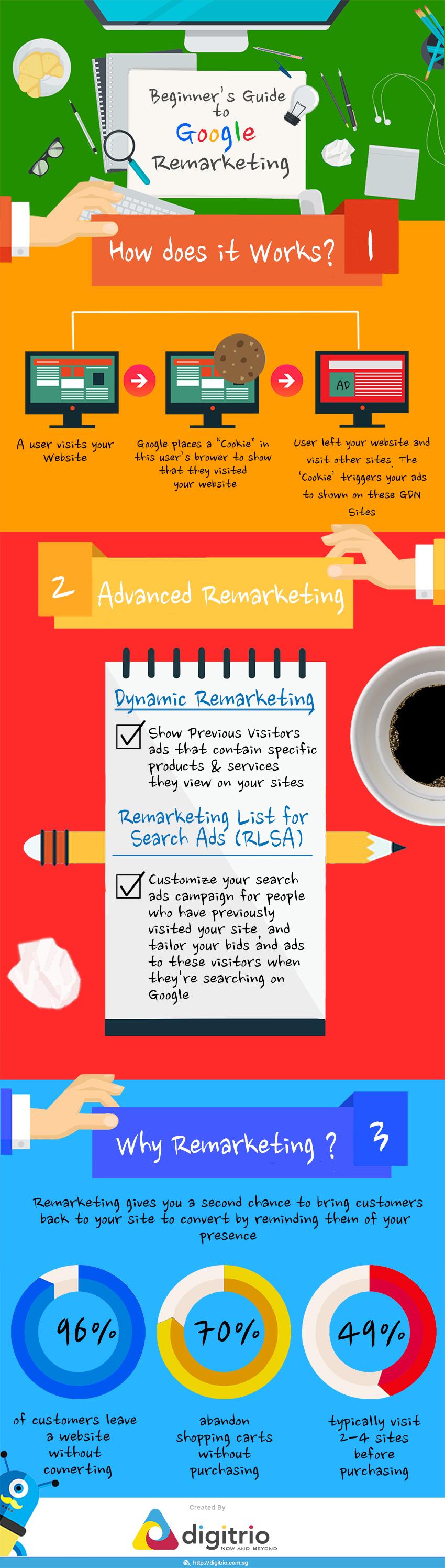 beginner-guide-google-remarketing-inforgraphics